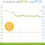 25日間でどれだけ痩せたか? グラフにしてみた。