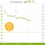 2カ月(60日)でどれくらい痩せたか? グラフ